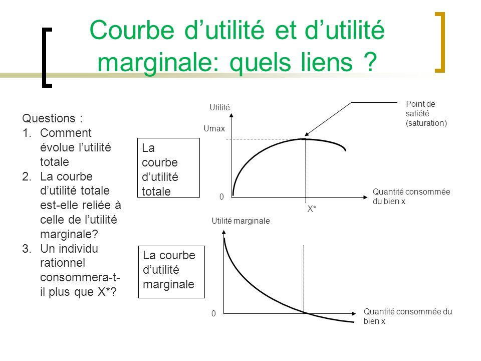 Courbe dutilité et dutilité marginale: quels liens ? Point de satiété (saturation) La courbe dutilité totale La courbe dutilité marginale Quantité con