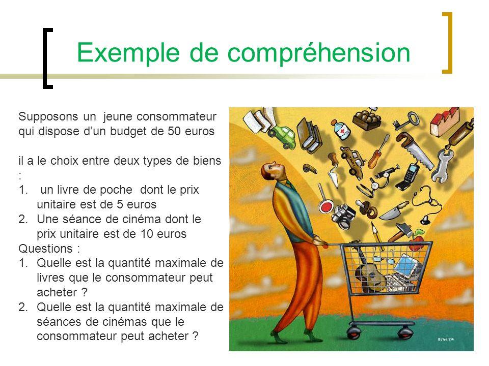 Exemple de compréhension Supposons un jeune consommateur qui dispose dun budget de 50 euros il a le choix entre deux types de biens : 1. un livre de p