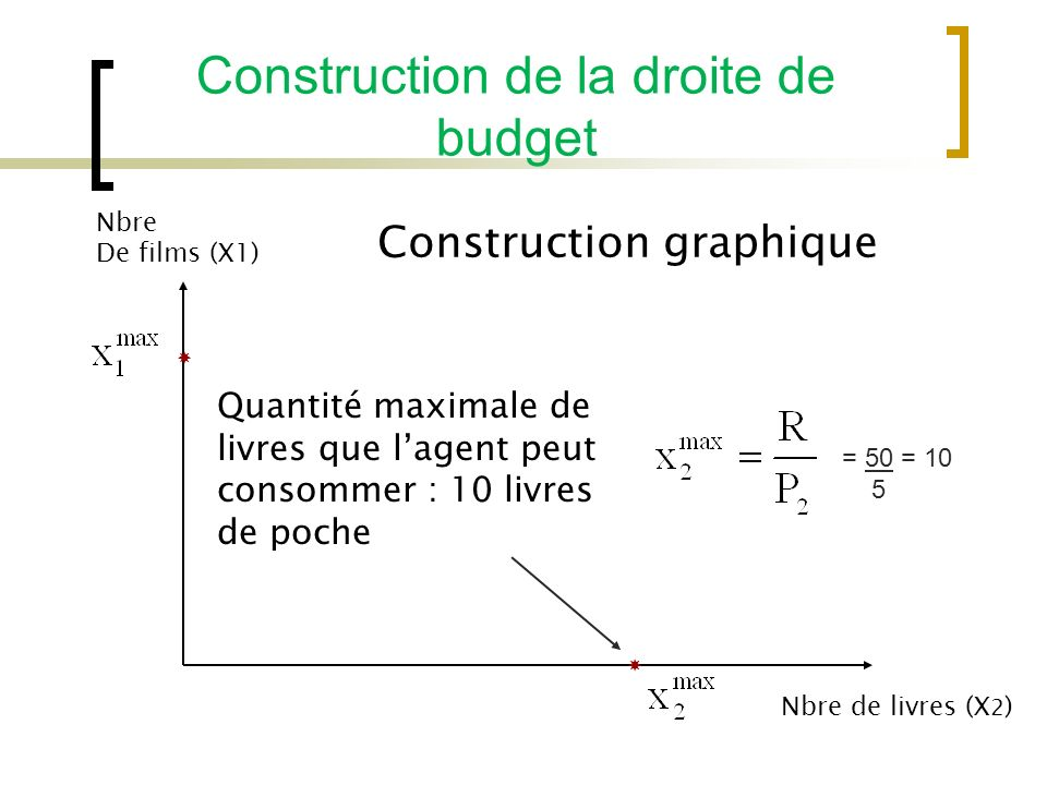 Construction de la droite de budget Construction graphique Nbre De films (X1) Nbre de livres (X 2 ) Quantité maximale de livres que lagent peut consommer : 10 livres de poche = 50 = 10 5
