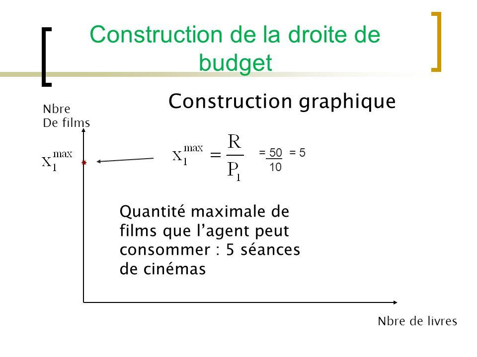Construction de la droite de budget Construction graphique Nbre De films Nbre de livres Quantité maximale de films que lagent peut consommer : 5 séances de cinémas = 50 = 5 10