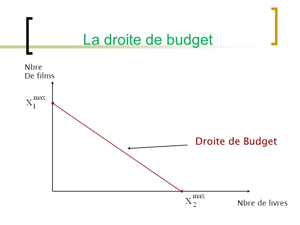 La droite de budget Nbre De films Nbre de livres Droite de Budget