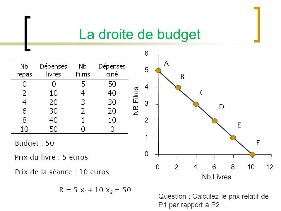 La droite de budget 0 1 2 3 4 5 6 024681012 Nb Livres NB Films Prix de la séance : 10 euros Prix du livre : 5 euros R = 5 x 1 + 10 x 2 = 50 Budget : 50 A B C D E F Question : Calculez le prix relatif de P1 par rapport à P2