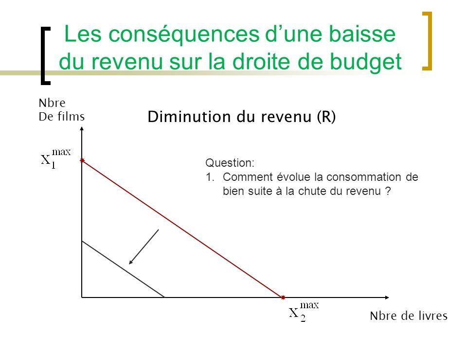 Les conséquences dune baisse du revenu sur la droite de budget Nbre De films Nbre de livres Diminution du revenu (R) Question: 1.Comment évolue la consommation de bien suite à la chute du revenu ?
