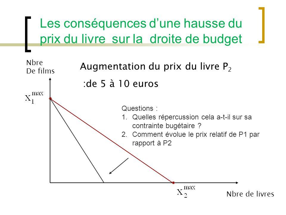 Les conséquences dune hausse du prix du livre sur la droite de budget Nbre De films Nbre de livres Augmentation du prix du livre P 2 :de 5 à 10 euros Questions : 1.Quelles répercussion cela a-t-il sur sa contrainte bugétaire .