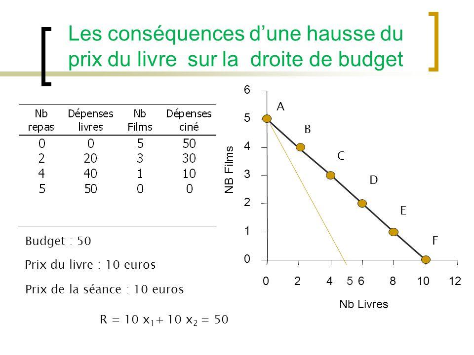 Les conséquences dune hausse du prix du livre sur la droite de budget 0 1 2 3 4 5 6 024681012 Nb Livres NB Films Prix de la séance : 10 euros Prix du livre : 10 euros R = 10 x 1 + 10 x 2 = 50 Budget : 50 A B C D E F 5