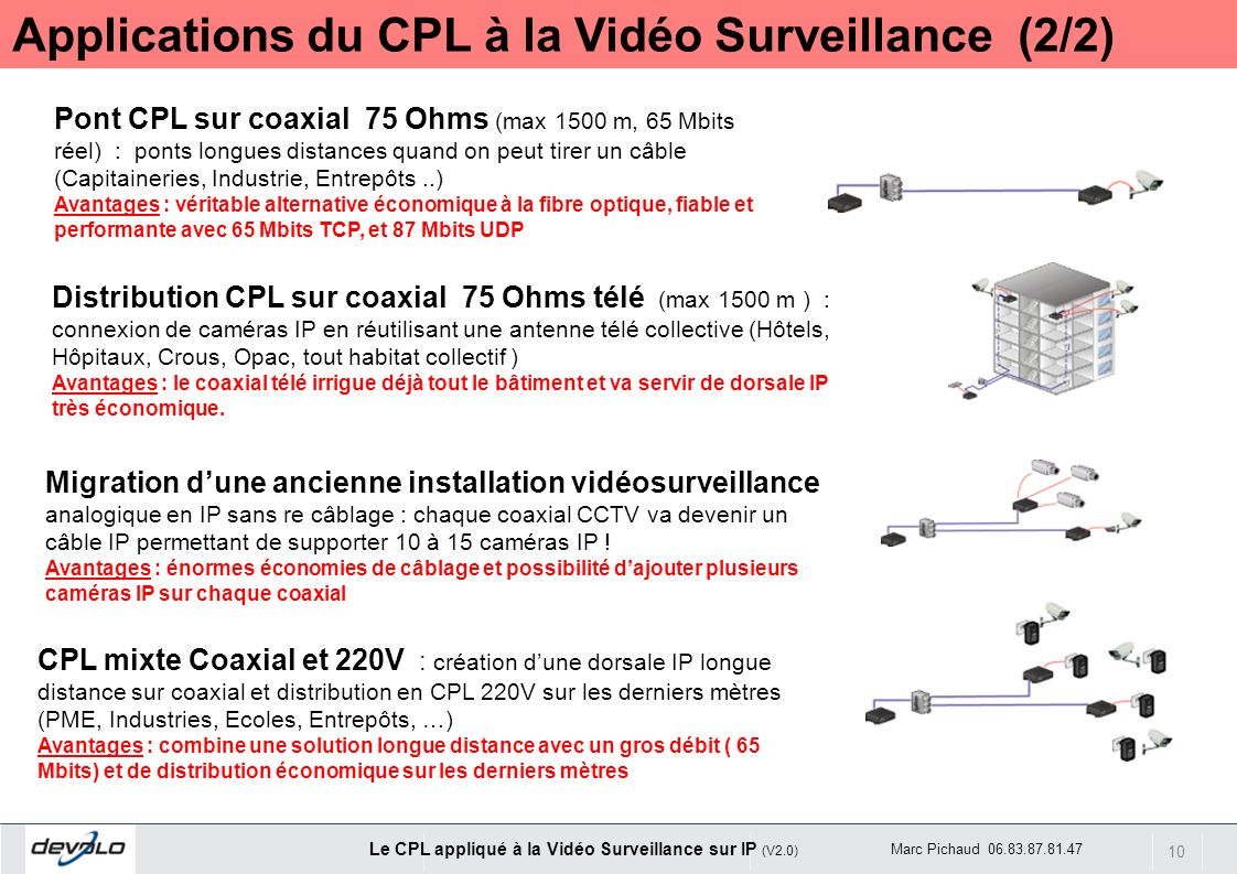 10 Le CPL appliqué à la Vidéo Surveillance sur IP (V2.0) Marc Pichaud 06.83.87.81.47 Pont CPL sur coaxial 75 Ohms (max 1500 m, 65 Mbits réel) : ponts