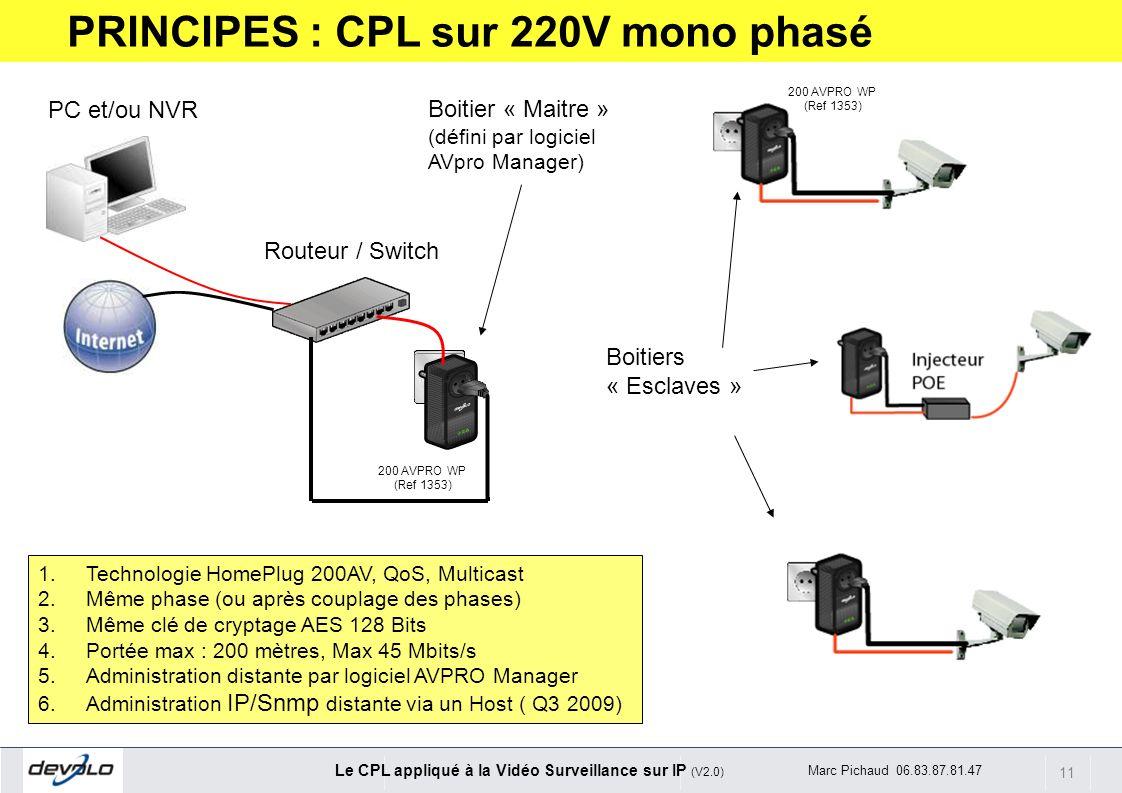 11 Le CPL appliqué à la Vidéo Surveillance sur IP (V2.0) Marc Pichaud 06.83.87.81.47 Routeur / Switch PC et/ou NVR 1.Technologie HomePlug 200AV, QoS,