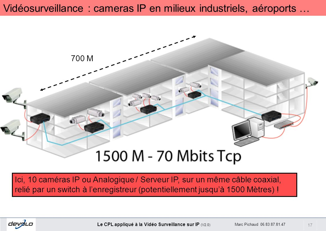 17 Le CPL appliqué à la Vidéo Surveillance sur IP (V2.0) Marc Pichaud 06.83.87.81.47 Ici, 10 caméras IP ou Analogique / Serveur IP, sur un même câble