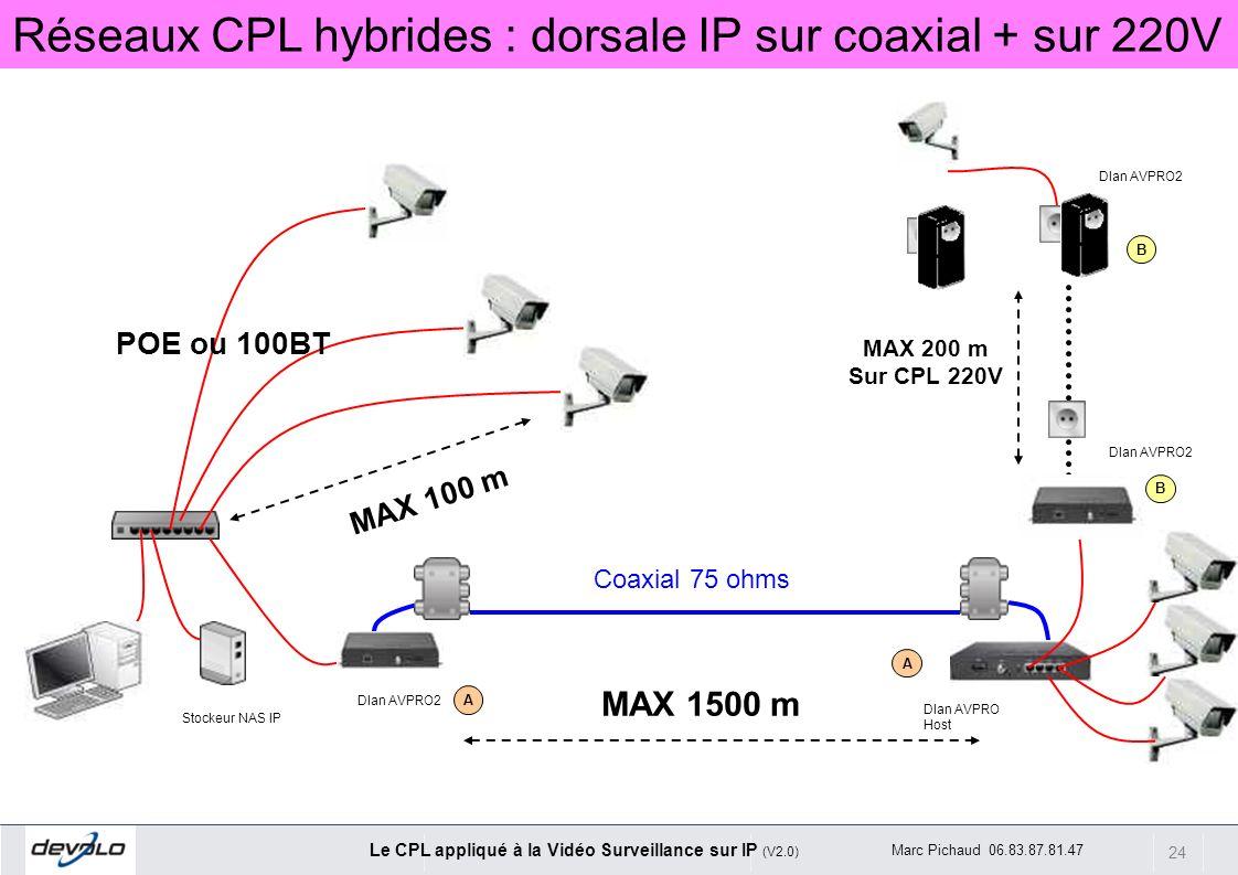 24 Le CPL appliqué à la Vidéo Surveillance sur IP (V2.0) Marc Pichaud 06.83.87.81.47 Stockeur NAS IP MAX 100 m Coaxial 75 ohms A A Dlan AVPRO2 MAX 150