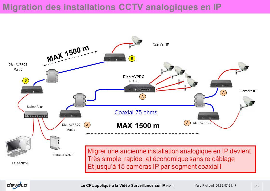 25 Le CPL appliqué à la Vidéo Surveillance sur IP (V2.0) Marc Pichaud 06.83.87.81.47 A A PC Sécurité Stockeur NAS IP Dlan AVPRO2 Maitre Dlan AVPRO2 Ca