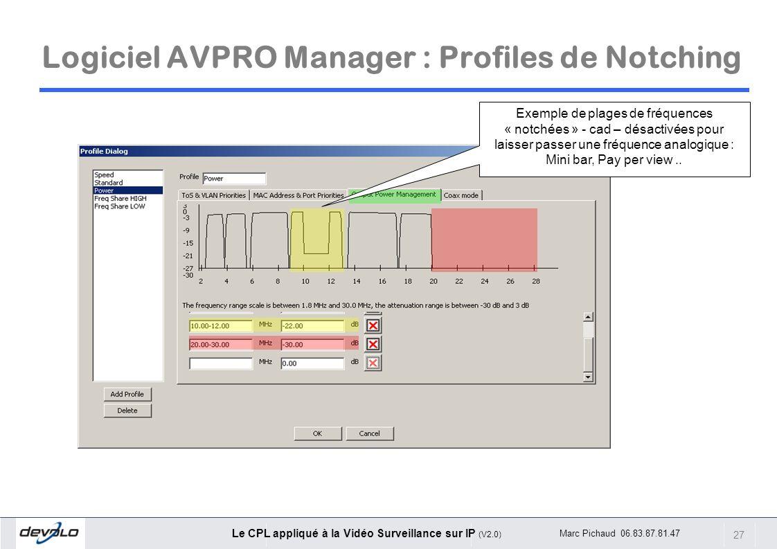 27 Le CPL appliqué à la Vidéo Surveillance sur IP (V2.0) Marc Pichaud 06.83.87.81.47 Logiciel AVPRO Manager : Profiles de Notching Exemple de plages d