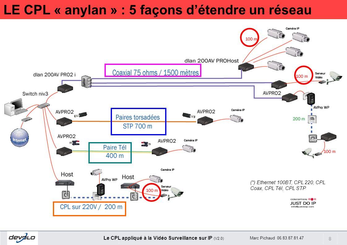 8 Le CPL appliqué à la Vidéo Surveillance sur IP (V2.0) Marc Pichaud 06.83.87.81.47 (*) Ethernet 100BT, CPL 220, CPL Coax, CPL Tél, CPL STP LE CPL « a