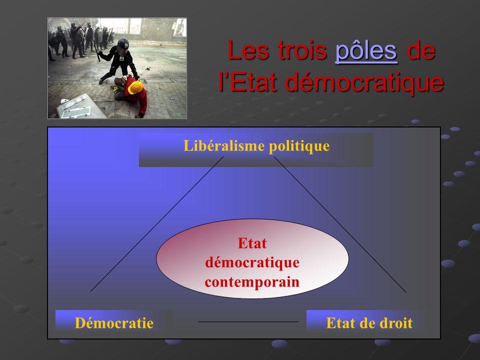 Les trois pôles de lEtat démocratique pôles Etat démocratique contemporain Libéralisme politique DémocratieEtat de droit