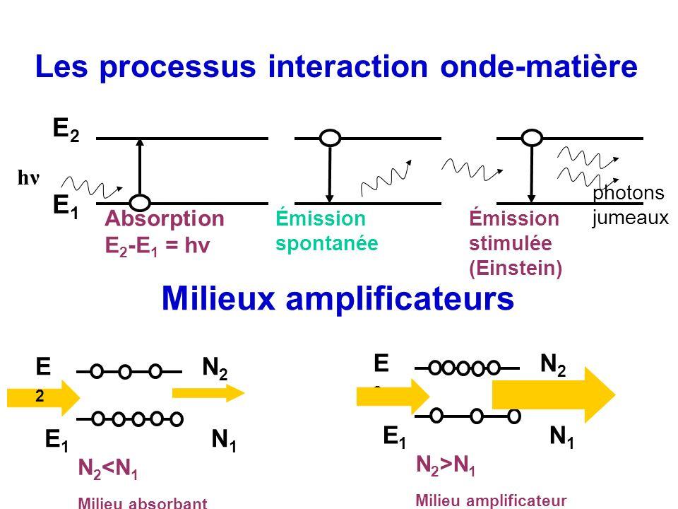 Les processus interaction onde-matière E1E1 E2E2 hν Absorption E 2 -E 1 = hν Émission spontanée Émission stimulée (Einstein) photons jumeaux Milieux a