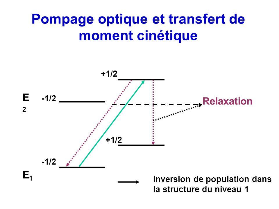 Pompage optique et transfert de moment cinétique E1E1 E2E2 -1/2 +1/2 Relaxation Inversion de population dans la structure du niveau 1