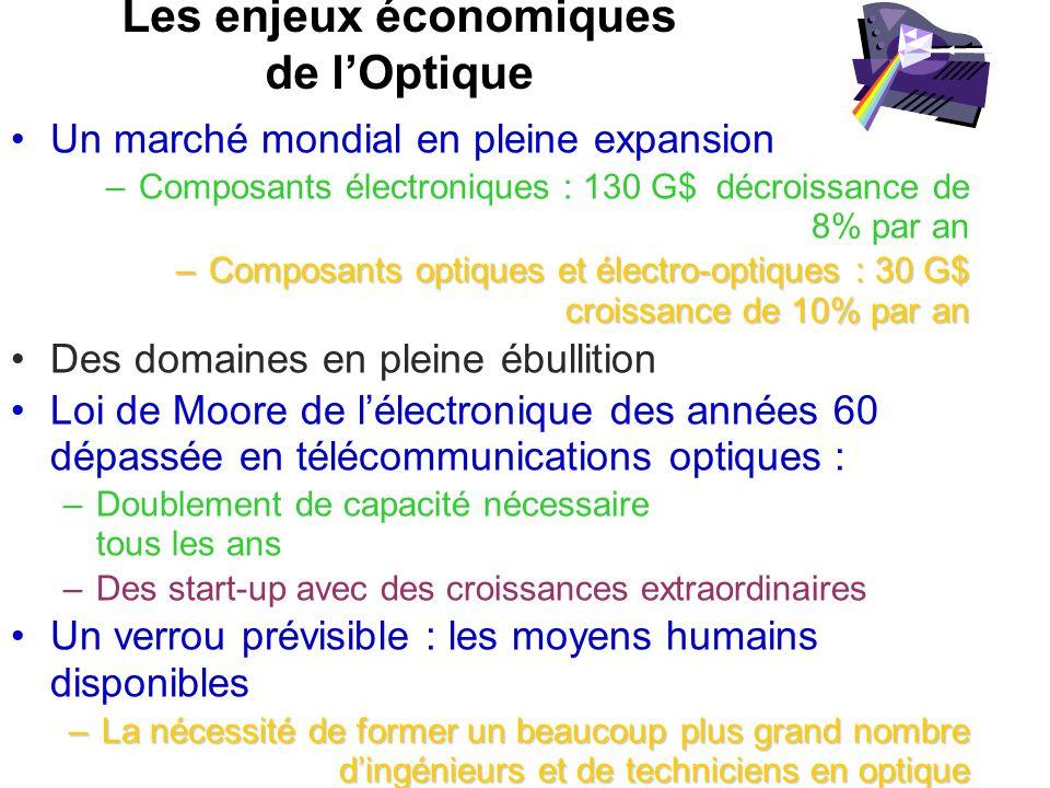 Les enjeux économiques de lOptique Un marché mondial en pleine expansion –Composants électroniques : 130 G$ décroissance de 8% par an –Composants opti