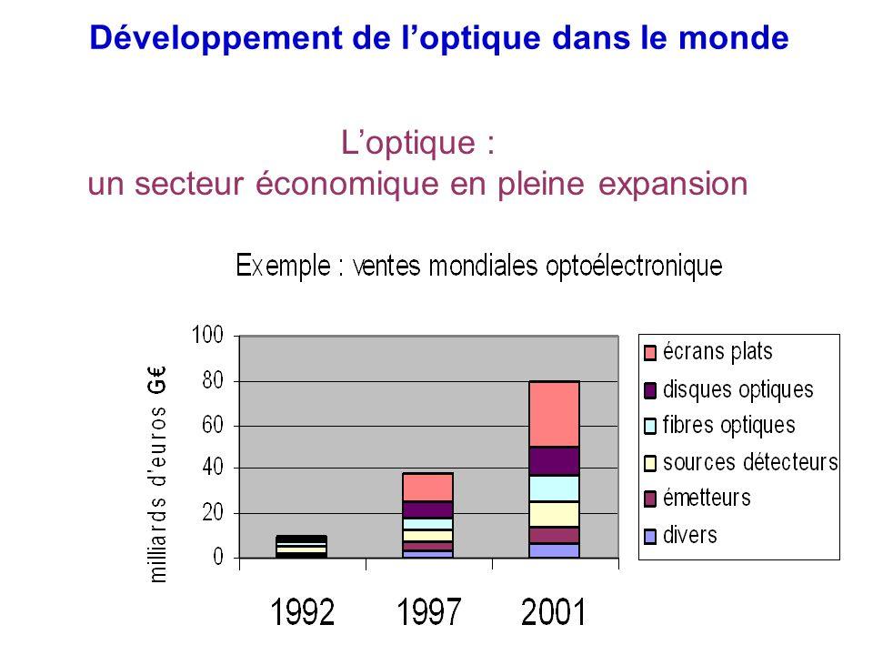 Développement de loptique dans le monde Loptique : un secteur économique en pleine expansion