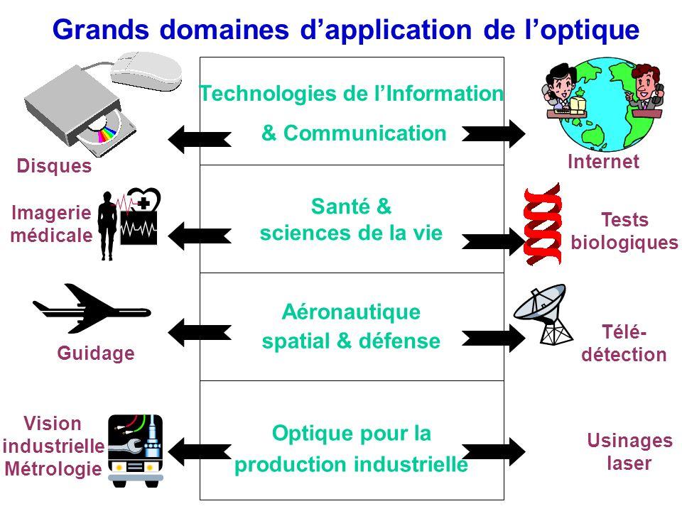 Grands domaines dapplication de loptique Disques Internet Imagerie médicale Tests biologiques Guidage Télé- détection Vision industrielle Métrologie T