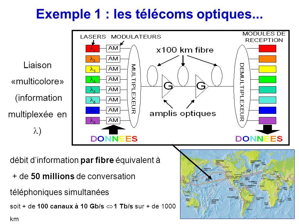 Exemple 1 : les télécoms optiques... Liaison «multicolore» (information multiplexée en ) débit dinformation par fibre équivalent à + de 50 millions de