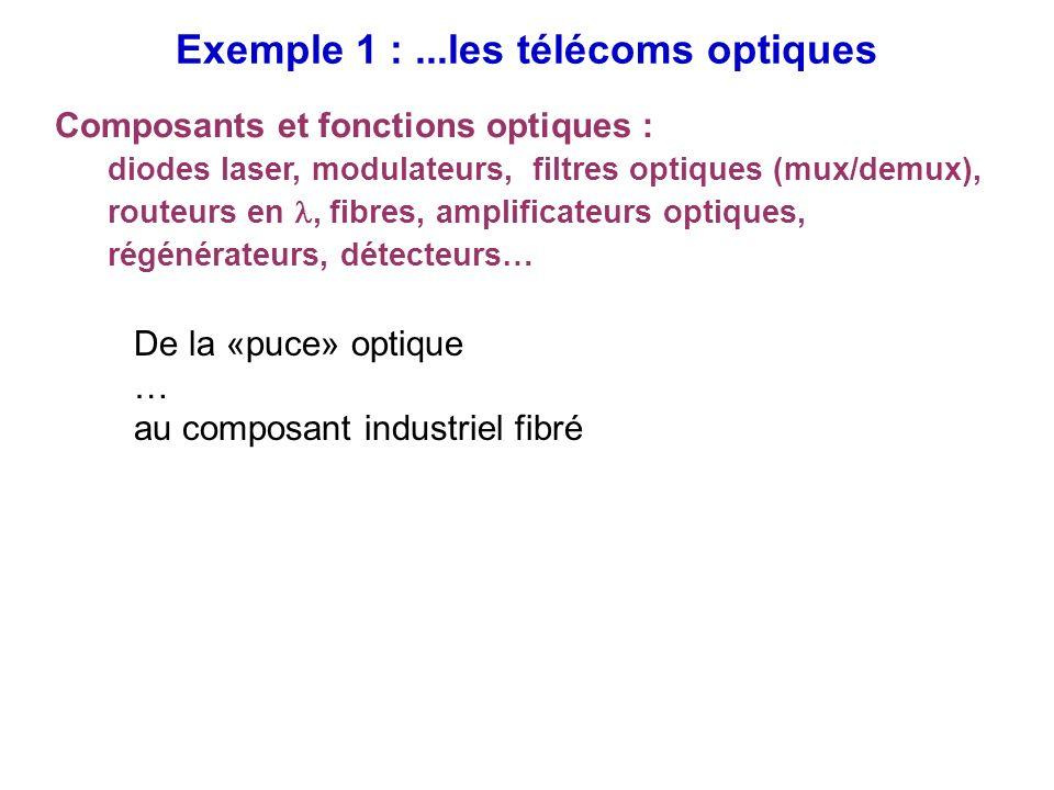 Exemple 1 :...les télécoms optiques Composants et fonctions optiques : diodes laser, modulateurs, filtres optiques (mux/demux), routeurs en, fibres, a