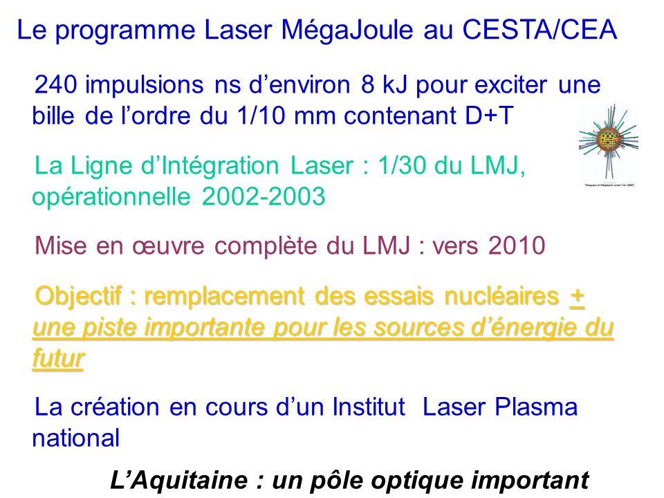 240 impulsions ns denviron 8 kJ pour exciter une bille de lordre du 1/10 mm contenant D+T La Ligne dIntégration Laser : 1/30 du LMJ, opérationnelle 20
