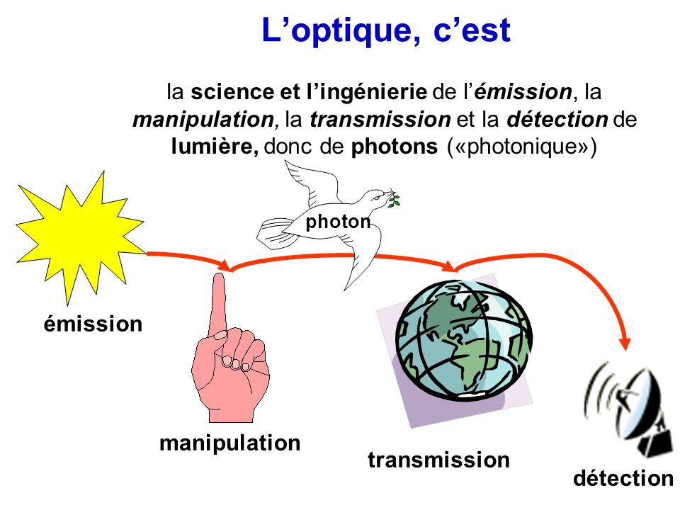 Loptique, cest la science et lingénierie de lémission, la manipulation, la transmission et la détection de lumière, donc de photons («photonique») émi