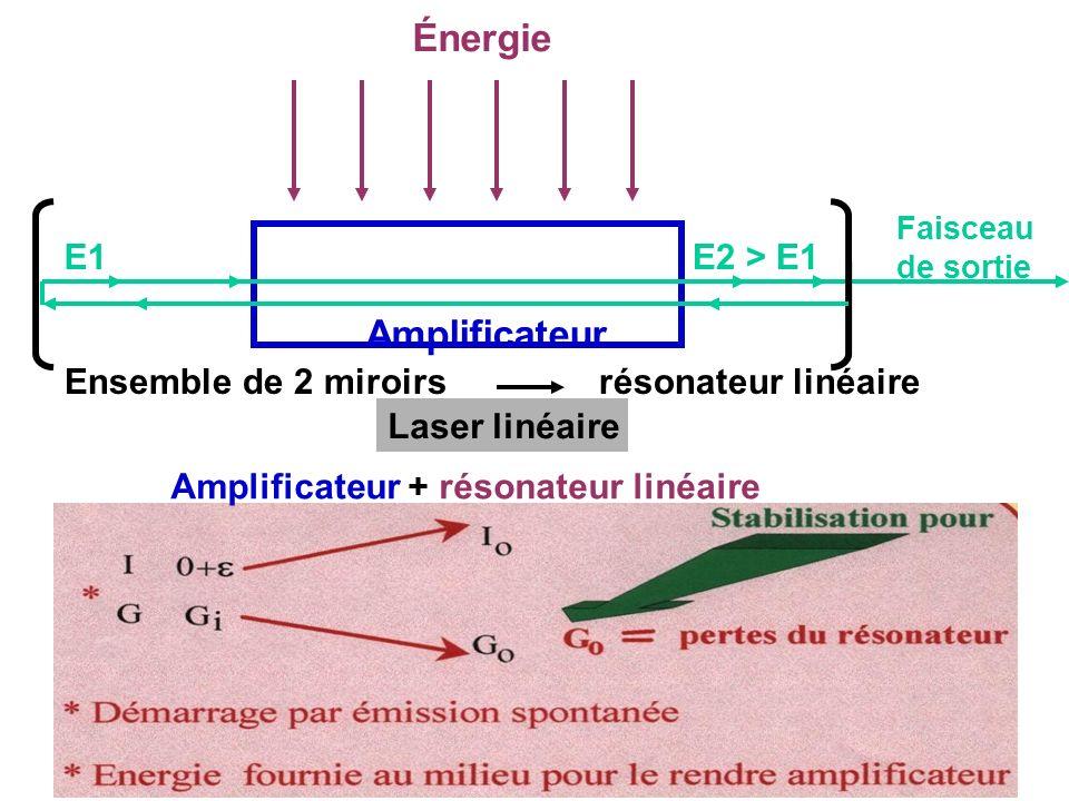 Énergie Amplificateur E1E2 > E1 Faisceau de sortie Ensemble de 2 miroirsrésonateur linéaire Laser linéaire Amplificateur + résonateur linéaire