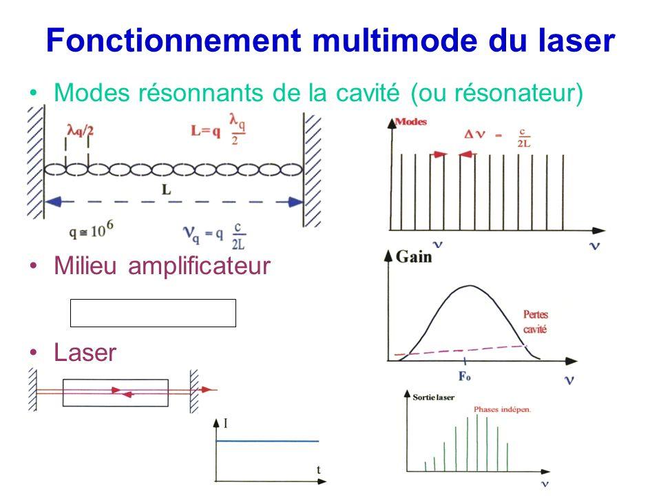 Fonctionnement multimode du laser Modes résonnants de la cavité (ou résonateur) Milieu amplificateur Laser
