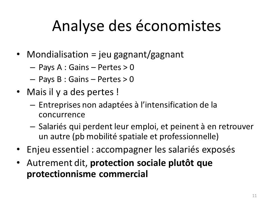 Analyse des économistes Mondialisation = jeu gagnant/gagnant – Pays A : Gains – Pertes > 0 – Pays B : Gains – Pertes > 0 Mais il y a des pertes ! – En
