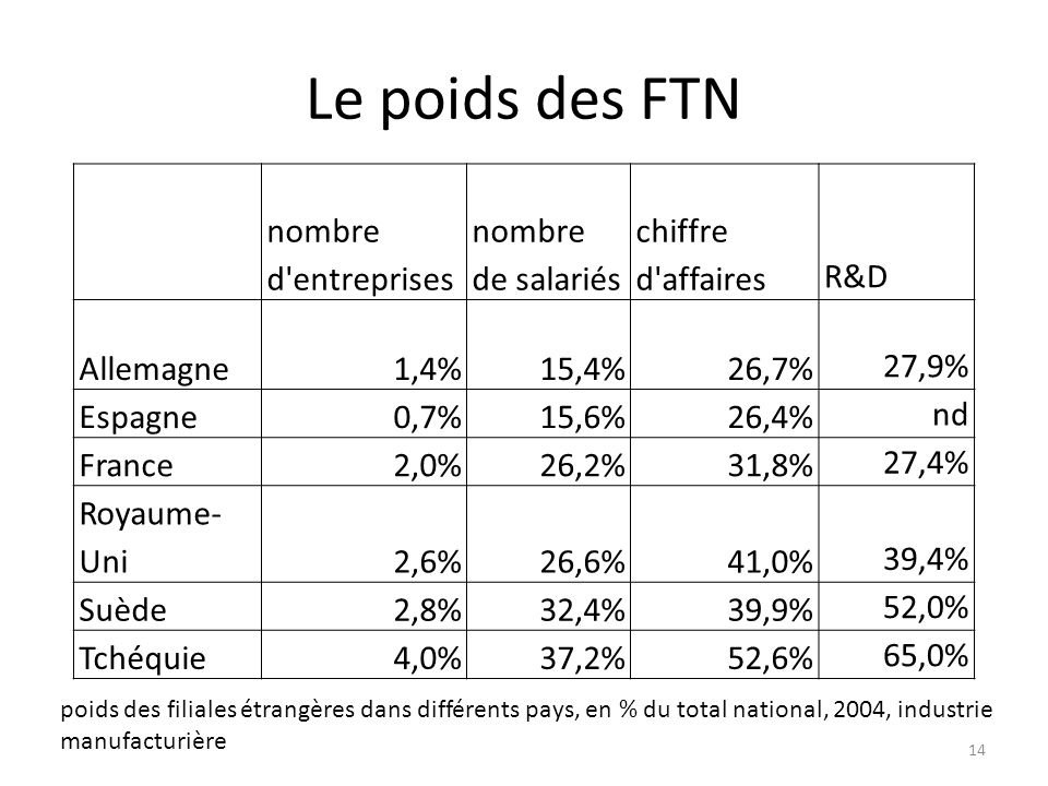 Le poids des FTN nombre d'entreprises nombre de salariés chiffre d'affairesR&D Allemagne1,4%15,4%26,7%27,9% Espagne0,7%15,6%26,4%nd France2,0%26,2%31,