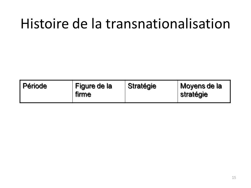 Histoire de la transnationalisation Période Figure de la firme Stratégie Moyens de la stratégie 15
