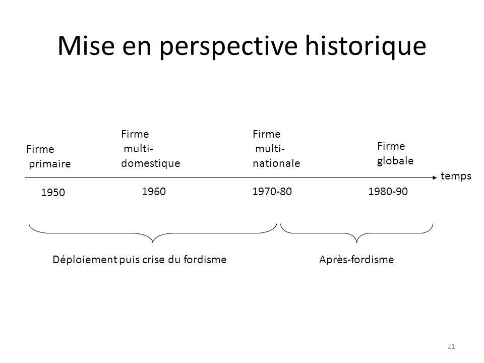 Mise en perspective historique Firme primaire Firme multi- domestique Firme multi- nationale Firme globale temps 1950 19601970-801980-90 Déploiement p
