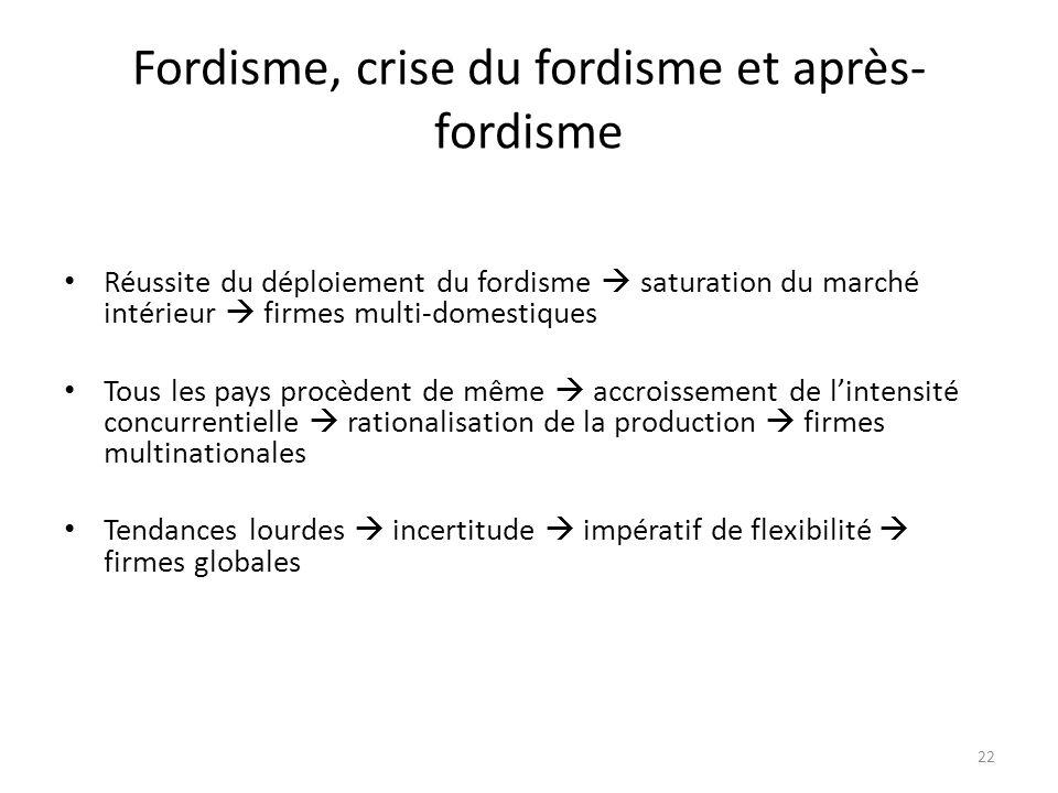 Fordisme, crise du fordisme et après- fordisme Réussite du déploiement du fordisme saturation du marché intérieur firmes multi-domestiques Tous les pa