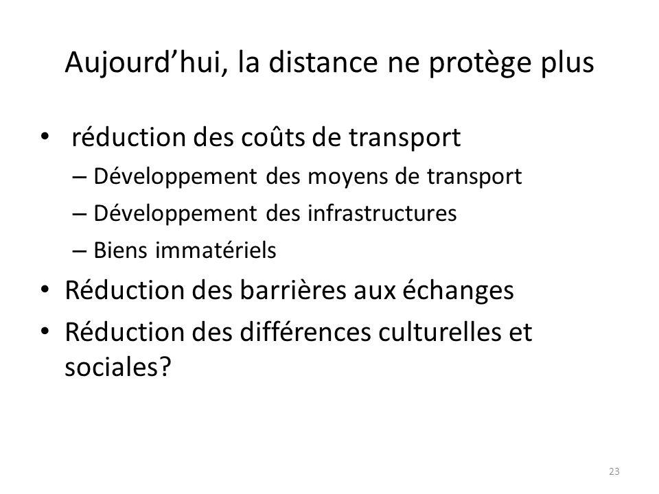 Aujourdhui, la distance ne protège plus réduction des coûts de transport – Développement des moyens de transport – Développement des infrastructures –