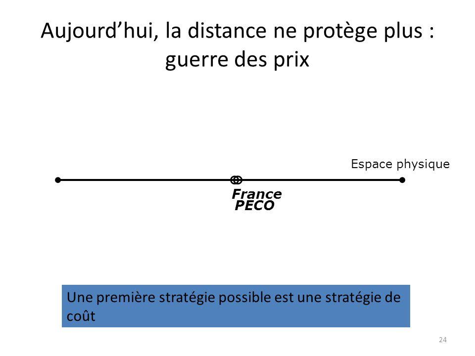 Aujourdhui, la distance ne protège plus : guerre des prix Espace physique France PECO Une première stratégie possible est une stratégie de coût 24
