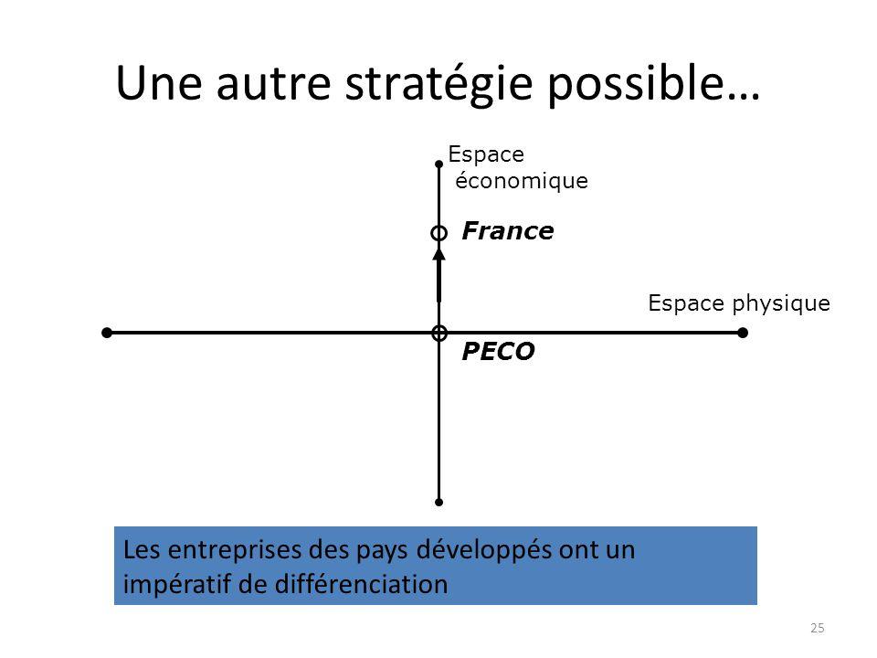 Une autre stratégie possible… Espace physique Espace économique France PECO Les entreprises des pays développés ont un impératif de différenciation 25