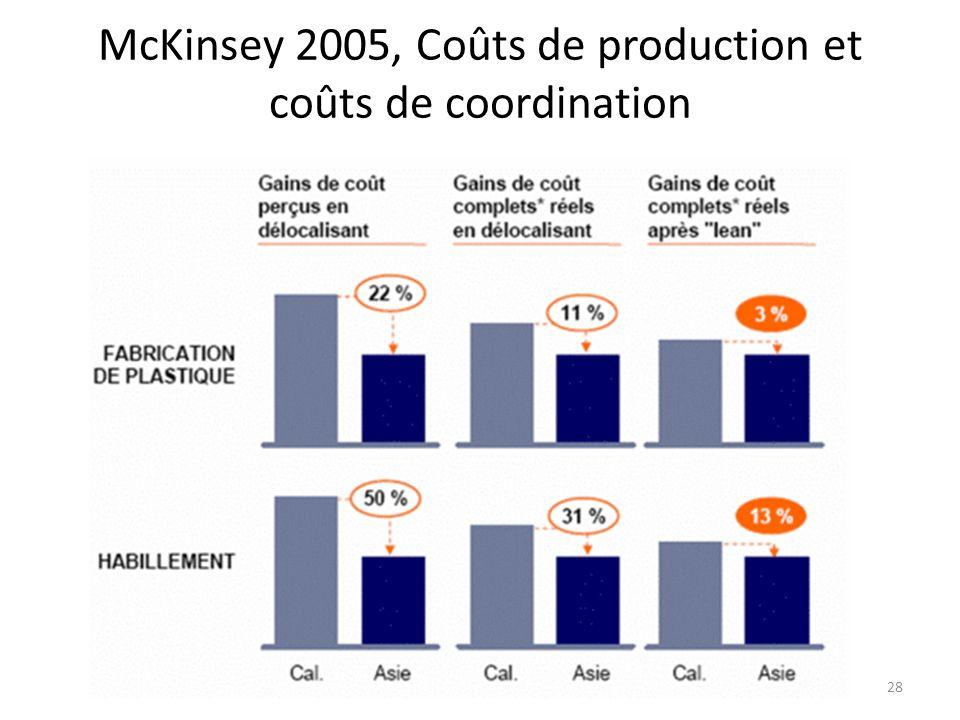 McKinsey 2005, Coûts de production et coûts de coordination 28