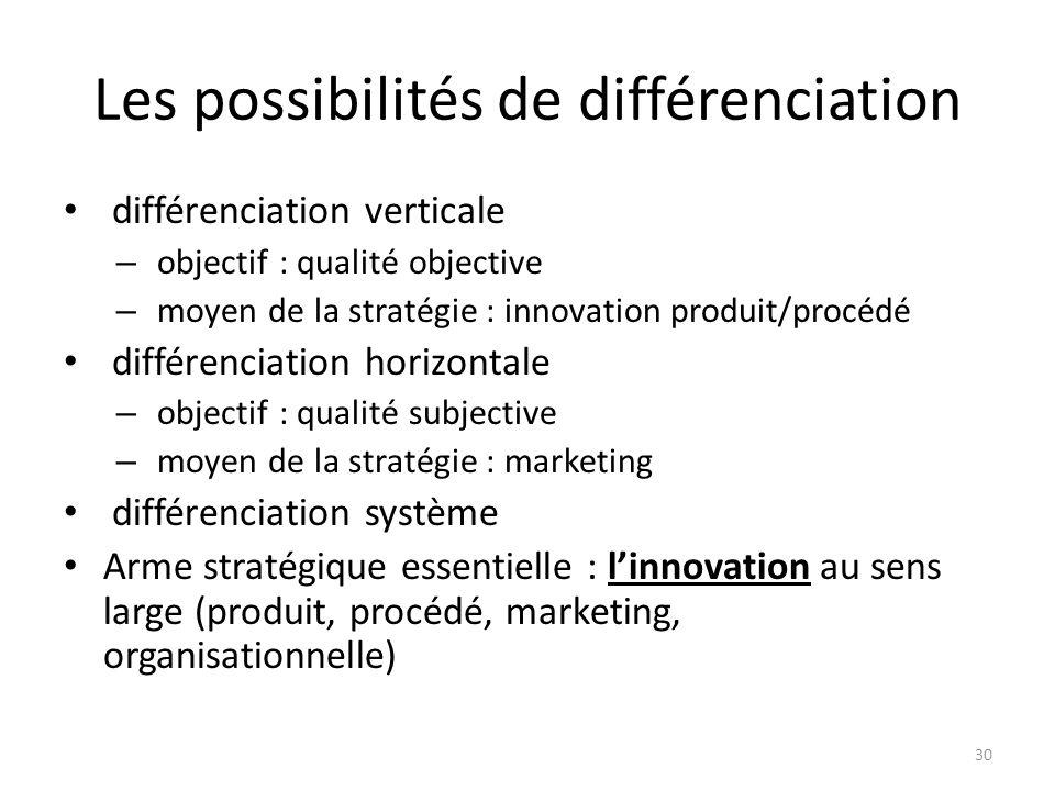 Les possibilités de différenciation différenciation verticale – objectif : qualité objective – moyen de la stratégie : innovation produit/procédé diff