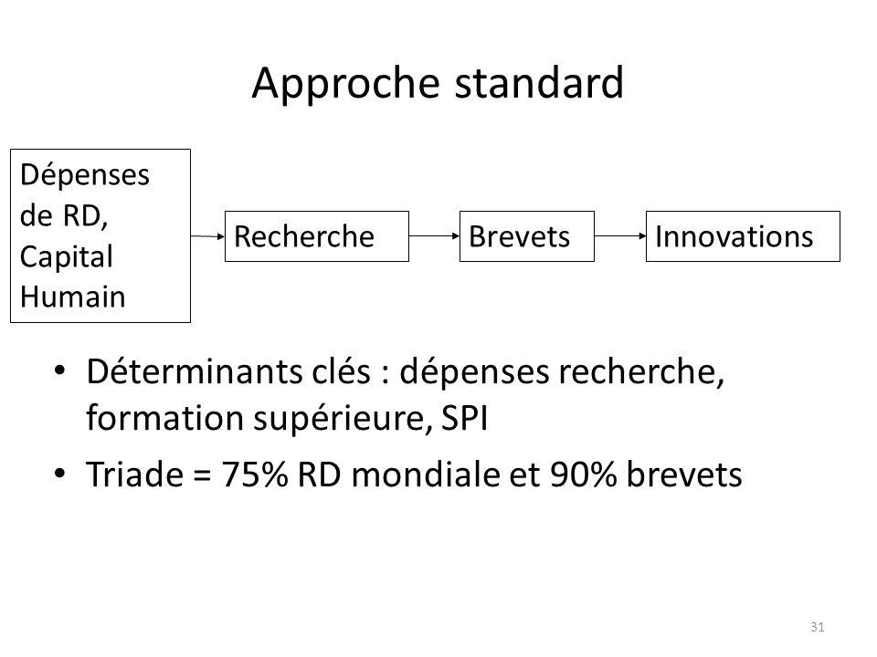 Approche standard Déterminants clés : dépenses recherche, formation supérieure, SPI Triade = 75% RD mondiale et 90% brevets Dépenses de RD, Capital Hu