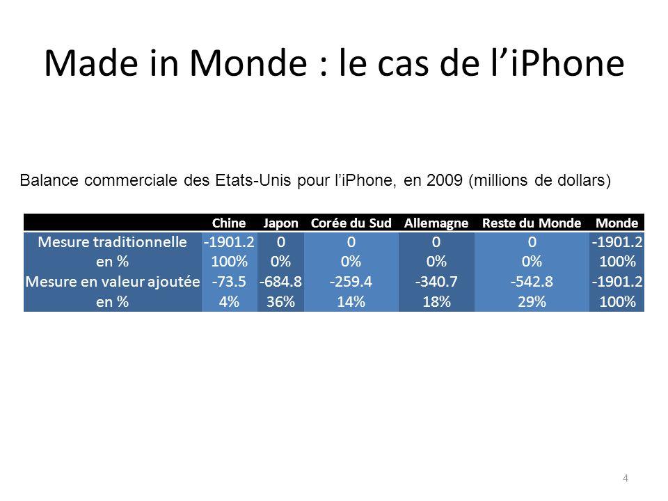 Made in Monde : le cas de liPhone ChineJaponCorée du SudAllemagneReste du MondeMonde Mesure traditionnelle-1901.20000 en %100%0% 100% Mesure en valeur