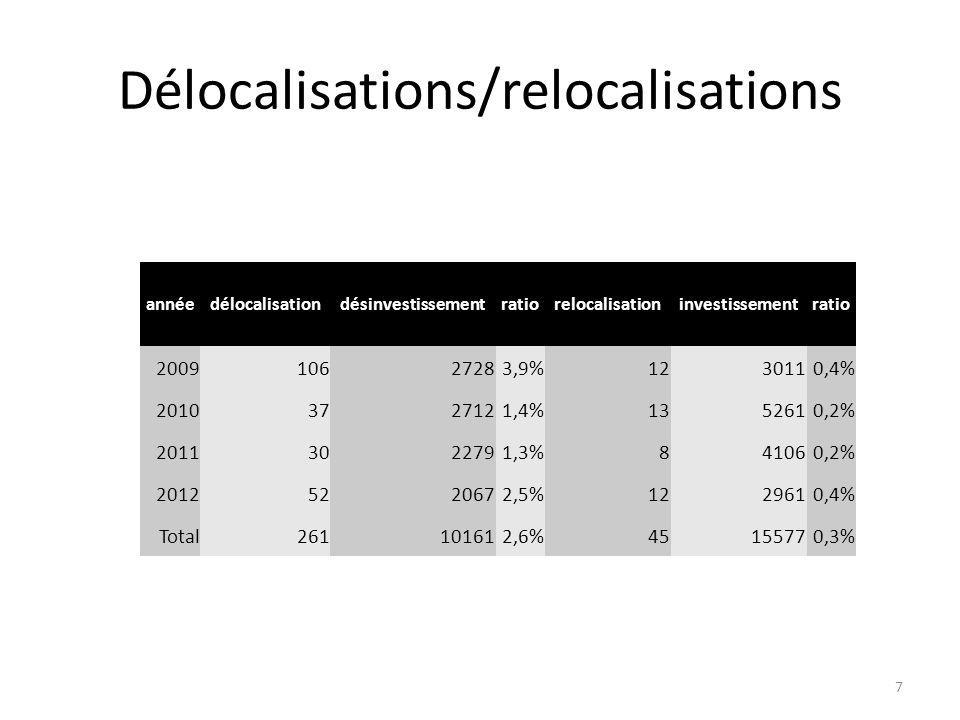 Délocalisations/relocalisations annéedélocalisationdésinvestissementratiorelocalisationinvestissementratio 200910627283,9%1230110,4% 20103727121,4%135