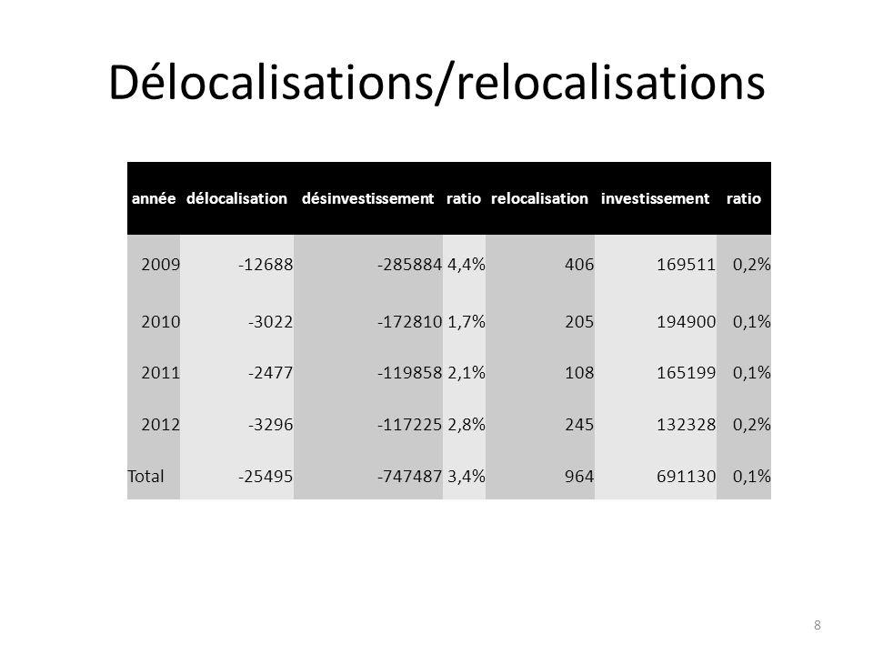 Délocalisations/relocalisations annéedélocalisationdésinvestissementratiorelocalisationinvestissementratio 2009-12688-2858844,4%4061695110,2% 2010-302