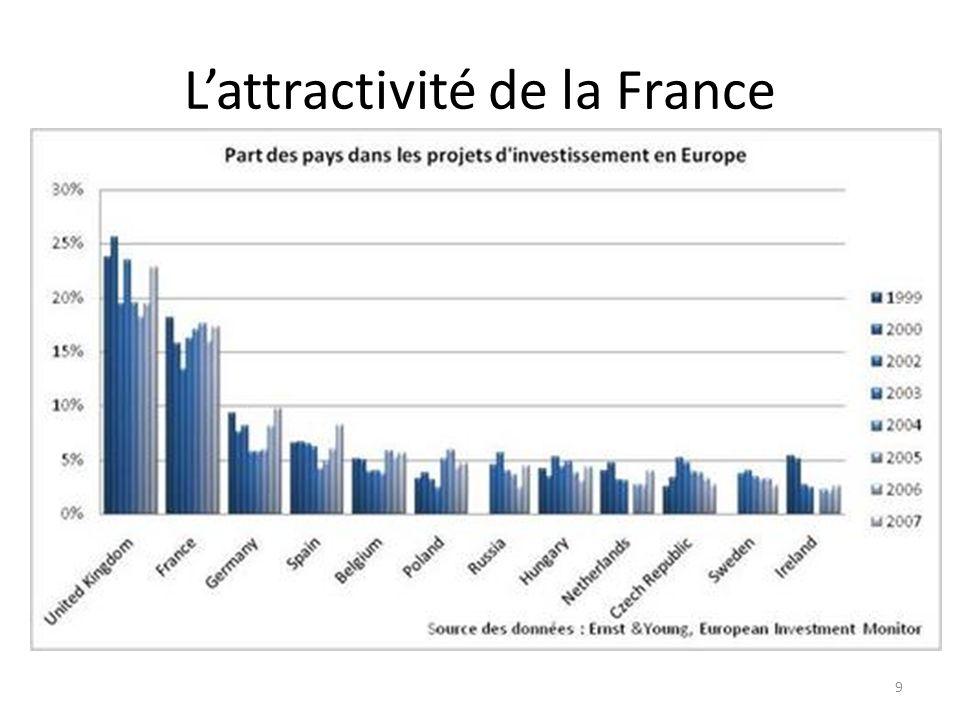 Lattractivité de la France 9