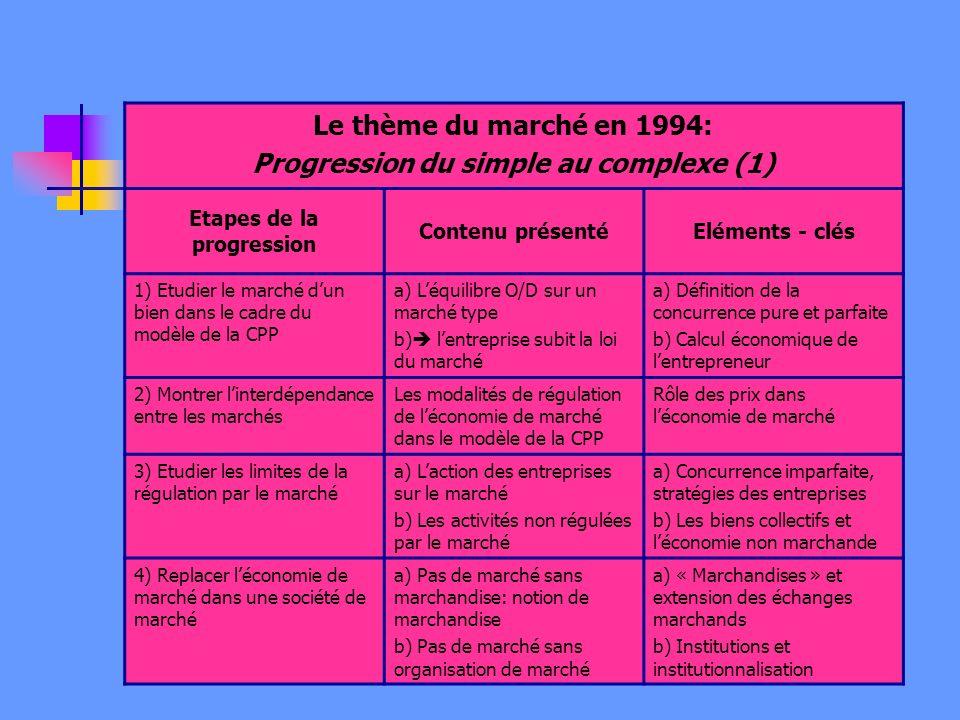 Le thème du marché en 1994: Progression du simple au complexe (1) Etapes de la progression Contenu présentéEléments - clés 1) Etudier le marché dun bien dans le cadre du modèle de la CPP a) Léquilibre O/D sur un marché type b) lentreprise subit la loi du marché a) Définition de la concurrence pure et parfaite b) Calcul économique de lentrepreneur 2) Montrer linterdépendance entre les marchés Les modalités de régulation de léconomie de marché dans le modèle de la CPP Rôle des prix dans léconomie de marché 3) Etudier les limites de la régulation par le marché a) Laction des entreprises sur le marché b) Les activités non régulées par le marché a) Concurrence imparfaite, stratégies des entreprises b) Les biens collectifs et léconomie non marchande 4) Replacer léconomie de marché dans une société de marché a) Pas de marché sans marchandise: notion de marchandise b) Pas de marché sans organisation de marché a) « Marchandises » et extension des échanges marchands b) Institutions et institutionnalisation