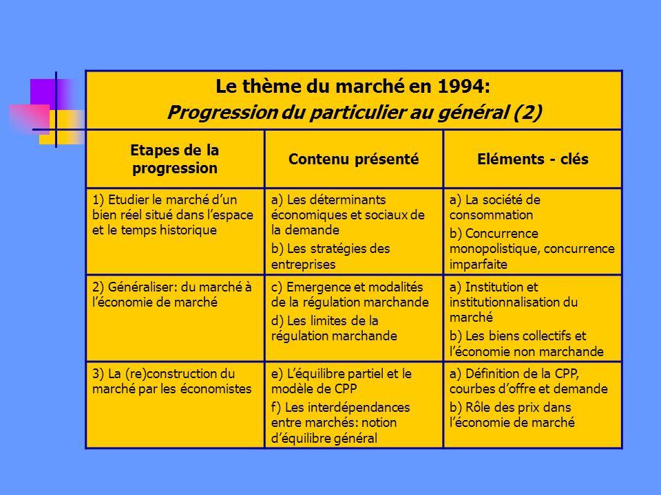 Le thème du marché en 1994: Progression du particulier au général (2) Etapes de la progression Contenu présentéEléments - clés 1) Etudier le marché dun bien réel situé dans lespace et le temps historique a) Les déterminants économiques et sociaux de la demande b) Les stratégies des entreprises a) La société de consommation b) Concurrence monopolistique, concurrence imparfaite 2) Généraliser: du marché à léconomie de marché c) Emergence et modalités de la régulation marchande d) Les limites de la régulation marchande a) Institution et institutionnalisation du marché b) Les biens collectifs et léconomie non marchande 3) La (re)construction du marché par les économistes e) Léquilibre partiel et le modèle de CPP f) Les interdépendances entre marchés: notion déquilibre général a) Définition de la CPP, courbes doffre et demande b) Rôle des prix dans léconomie de marché