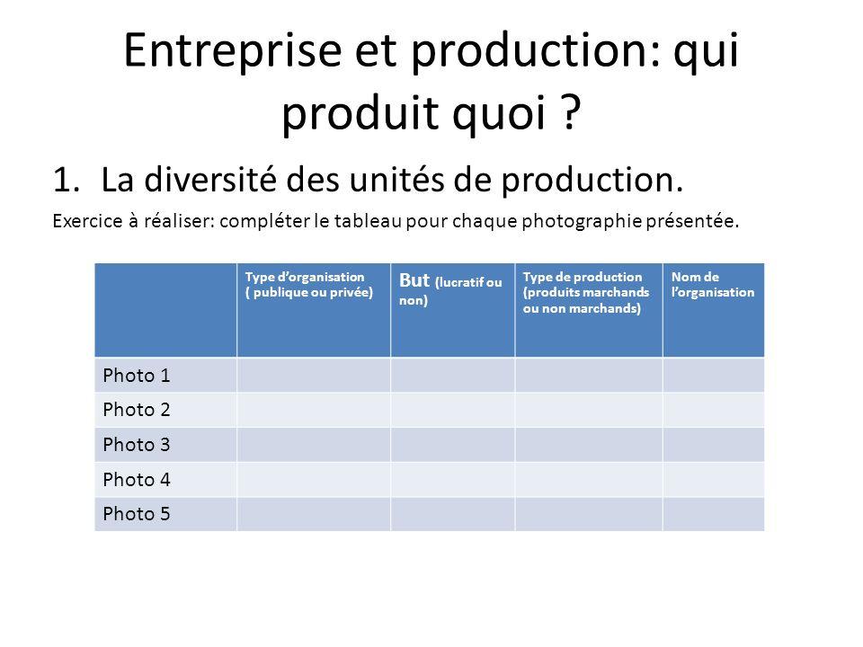 Entreprise et production: qui produit quoi . 1.La diversité des unités de production.