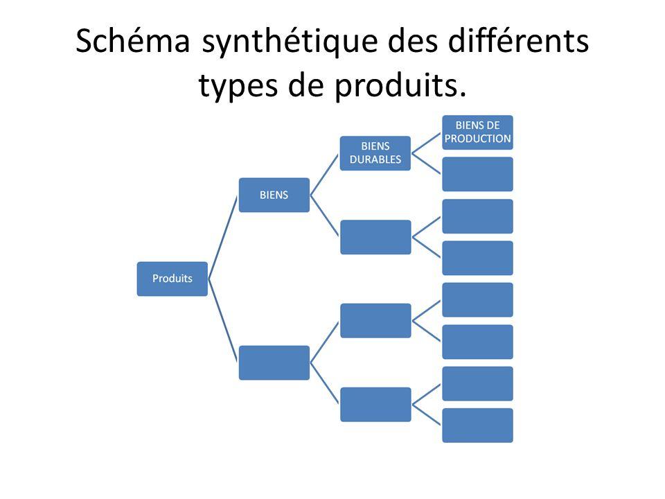 Schéma synthétique des différents types de produits.