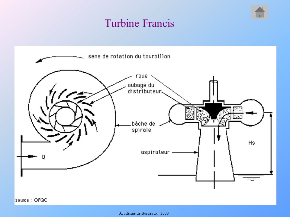 Turbine Francis Académie de Bordeaux - 2000