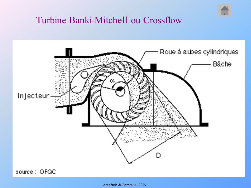 Turbine Banki-Mitchell ou Crossflow Académie de Bordeaux - 2000