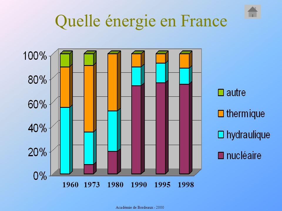 1960 1973 1980 1990 1995 1998 Quelle énergie en France Académie de Bordeaux - 2000